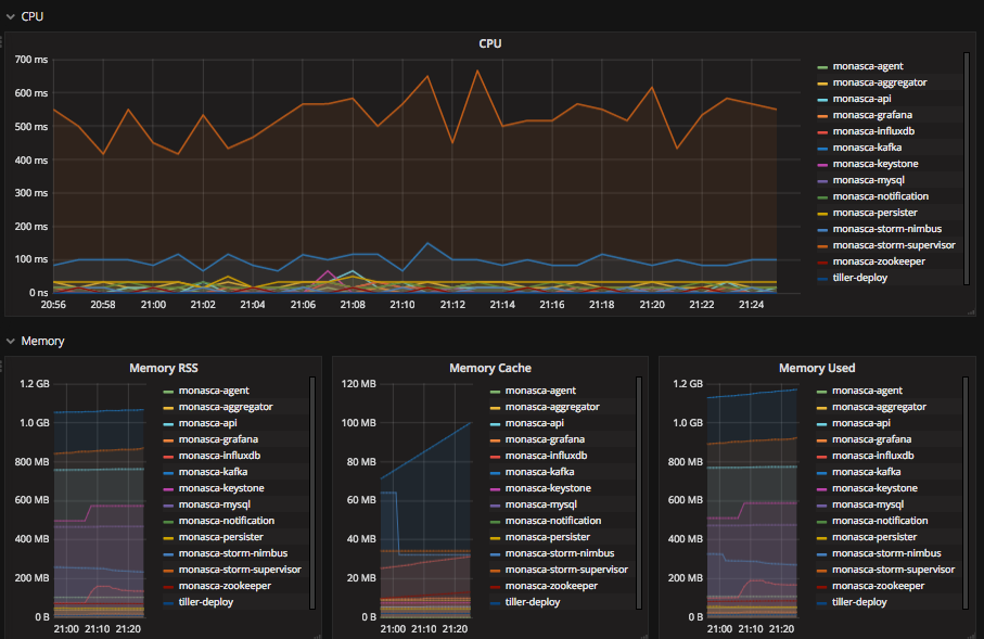 Grafana deployment diagram